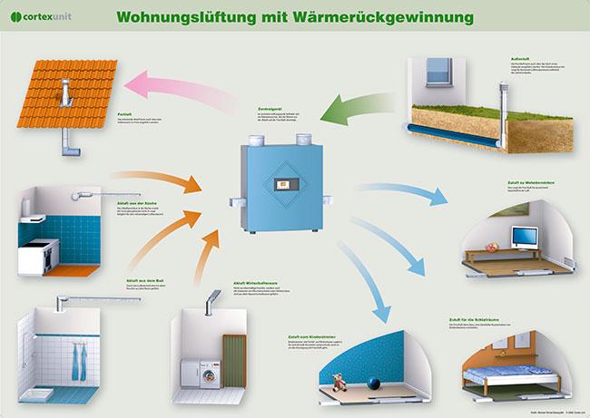 Lüftungsanlage Wärmerückgewinnung Stiftung Warentest ~ Posterillustration Wärmerückgewinnung und Wohnungslüftung Um ein